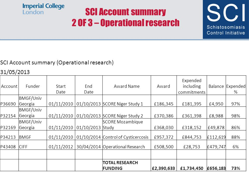 SCI Account summary 2 OF 3 – Operational research SCI Account summary (Operational research) 31/05/2013 AccountFunderStart Date End Date Award NameAward Expended including commitments BalanceExpended % P36690 BMGF/Univ Georgia01/11/201001/10/2013SCORE Niger Study 1£186,345£181,395£4,95097% P32154 BMGF/Univ Georgia01/11/201001/10/2013SCORE Niger Study 2£370,386£361,398£8,98898% P32169 BMGF/Univ Georgia01/11/201001/10/2013 SCORE Mozambique Study£368,030£318,152£49,87886% P34213BMGF01/11/201001/10/2014Control of Cysticercosis£957,372£844,753£112,61988% P43408CIFF01/11/201230/04/2014Operational Research£508,500£28,753£479,7476% TOTAL RESEARCH FUNDING£2,390,633£1,734,450£656,18373%