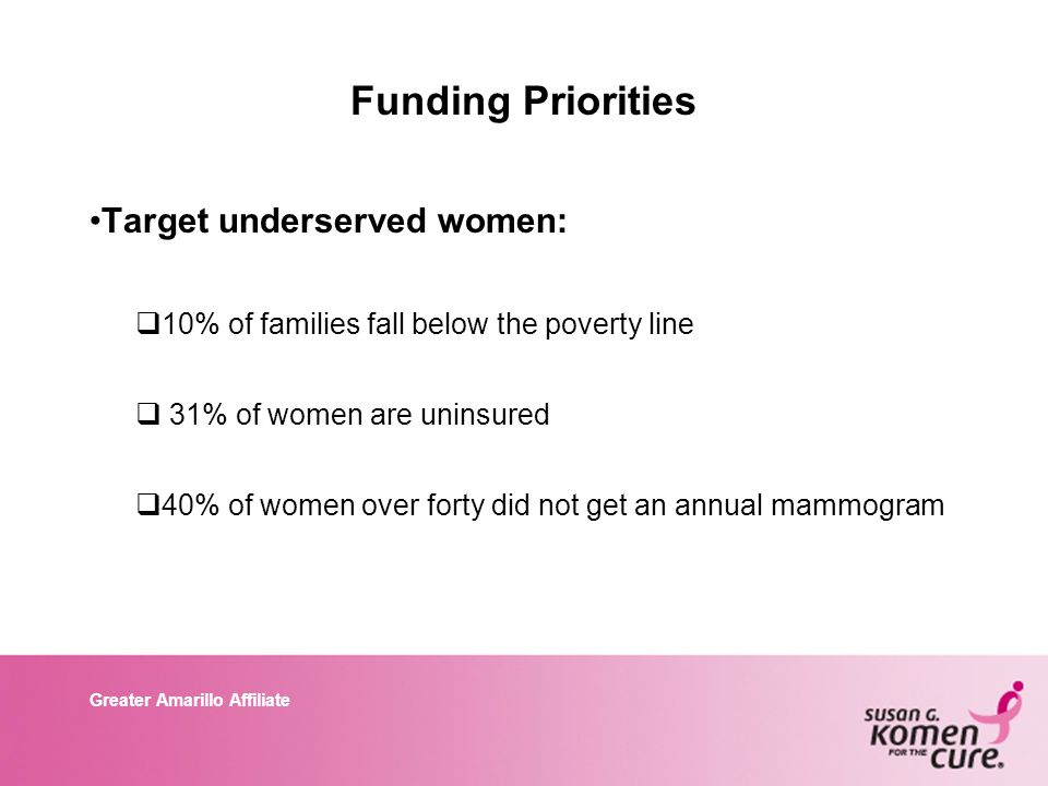 Greater Amarillo Affiliate Funding Priorities Target underserved women:  10% of families fall below the poverty line  31% of women are uninsured  40% of women over forty did not get an annual mammogram