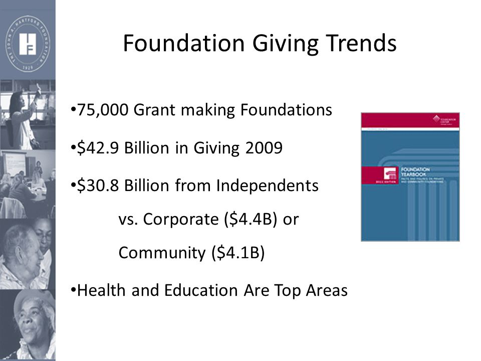 Foundation Giving Trends 75,000 Grant making Foundations $42.9 Billion in Giving 2009 $30.8 Billion from Independents vs.