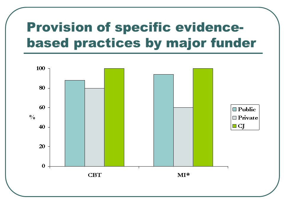 Provision of specific evidence- based practices by major funder