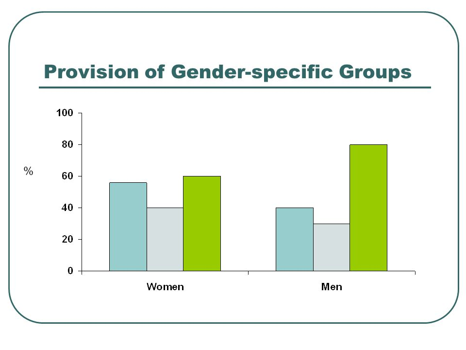 Provision of Gender-specific Groups %
