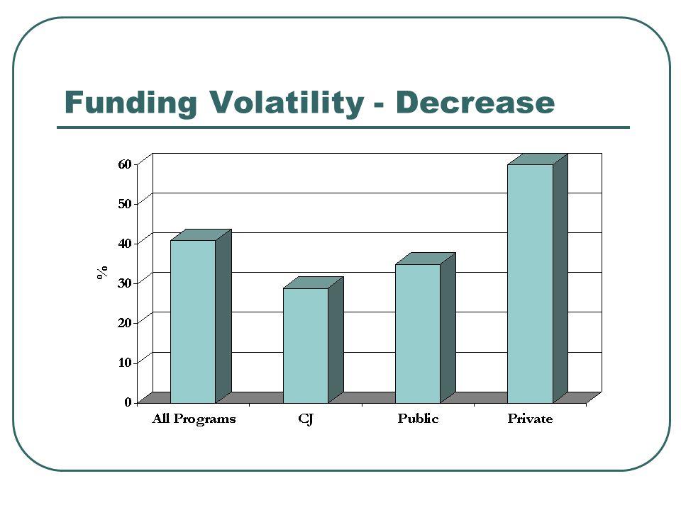 Funding Volatility - Decrease