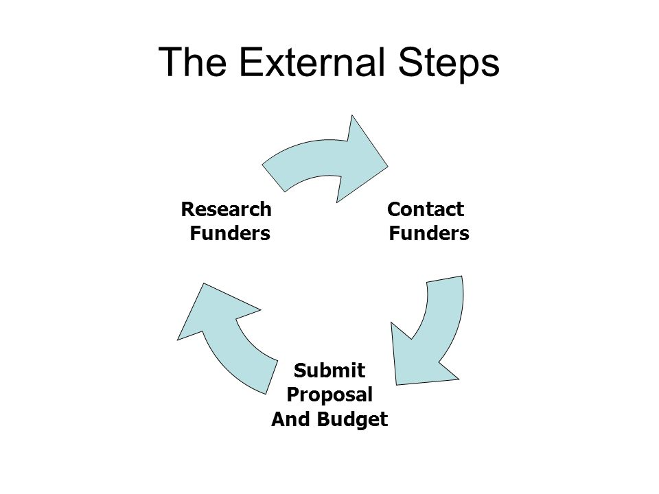 The External Steps Contact Funders Submit Proposal And Budget Research Funders