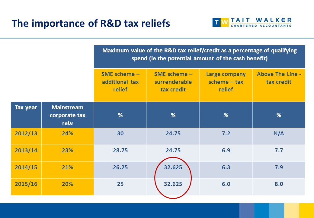 The importance of R&D tax reliefs Maximum value of the R&D tax relief/credit as a percentage of qualifying spend (ie the potential amount of the cash benefit) SME scheme – additional tax relief SME scheme – surrenderable tax credit Large company scheme – tax relief Above The Line - tax credit Tax yearMainstream corporate tax rate %% 2012/1324%3024.757.2N/A 2013/1423%28.7524.756.97.7 2014/1521%26.2532.6256.37.9 2015/1620%2532.6256.08.0