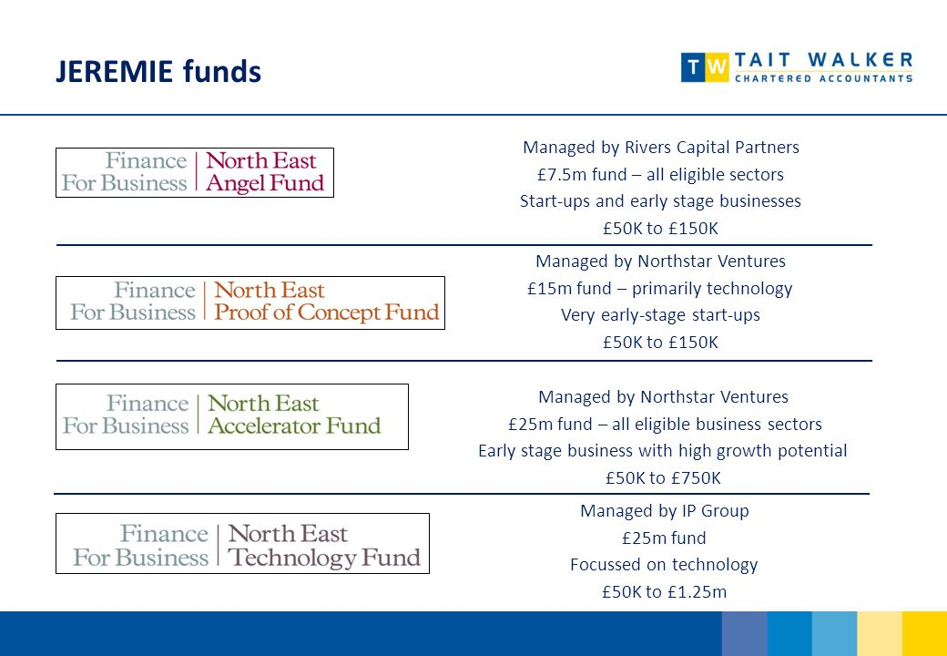 JEREMIE funds Managed by Rivers Capital Partners £7.5m fund – all eligible sectors Start-ups and early stage businesses £50K to £150K Managed by Northstar Ventures £15m fund – primarily technology Very early-stage start-ups £50K to £150K Managed by Northstar Ventures £25m fund – all eligible business sectors Early stage business with high growth potential £50K to £750K Managed by IP Group £25m fund Focussed on technology £50K to £1.25m