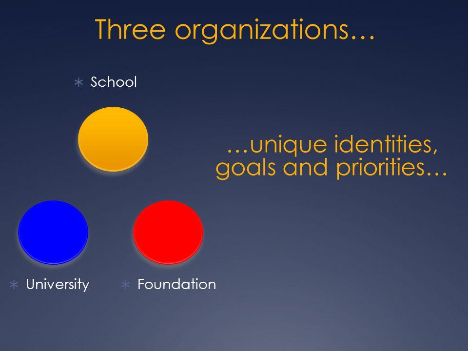 Three organizations…  University  School  Foundation …unique identities, goals and priorities…