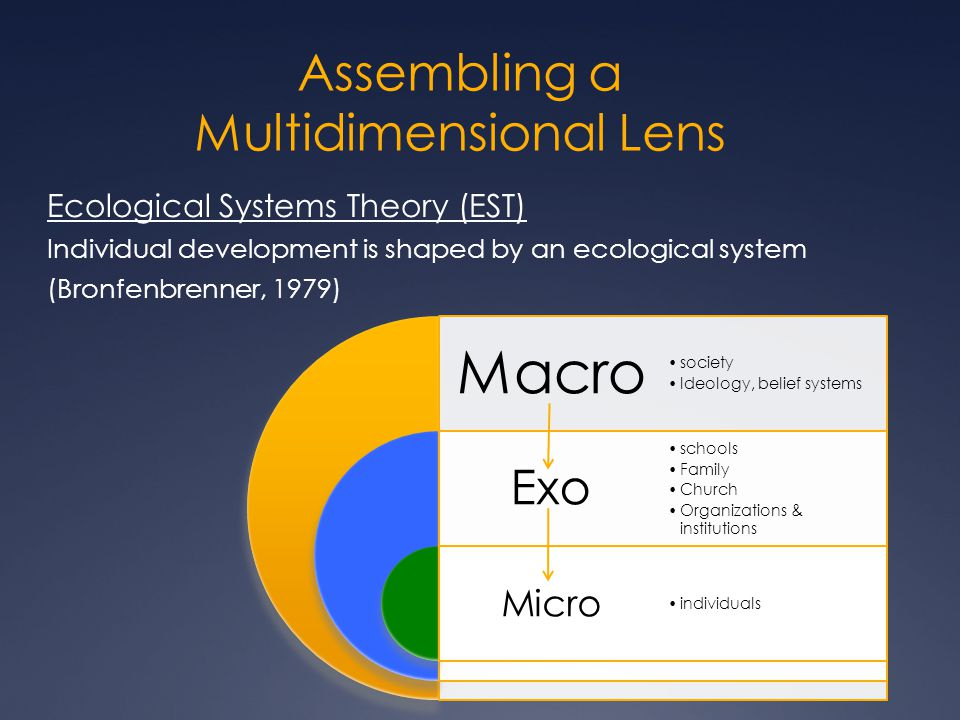 Assembling a Multidimensional Lens Ecological Systems Theory (EST) Individual development is shaped by an ecological system (Bronfenbrenner, 1979) Macro Exo Micro society Ideology, belief systems schools Family Church Organizations & institutions individuals