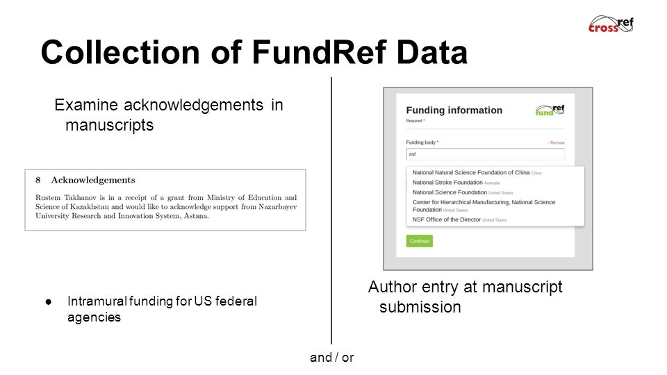 Collection of FundRef Data Examine acknowledgements in manuscripts and / or Author entry at manuscript submission ●Intramural funding for US federal agencies