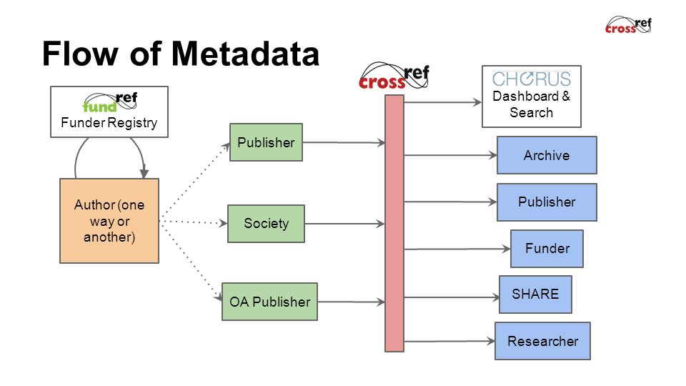 Flow of Metadata Publisher Society OA Publisher Researcher Dashboard & Search Archive Publisher Author (one way or another) Funder Funder Registry SHARE
