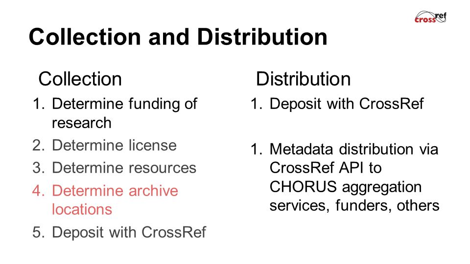 Collection and Distribution Collection 1.Determine funding of research 2.Determine license 3.Determine resources 4.Determine archive locations 5.Deposit with CrossRef Distribution 1.Deposit with CrossRef 1.Metadata distribution via CrossRef API to CHORUS aggregation services, funders, others