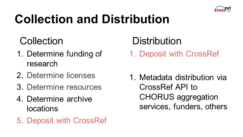 Collection and Distribution Collection 1.Determine funding of research 2.Determine licenses 3.Determine resources 4.Determine archive locations 5.Deposit with CrossRef Distribution 1.Deposit with CrossRef 1.Metadata distribution via CrossRef API to CHORUS aggregation services, funders, others