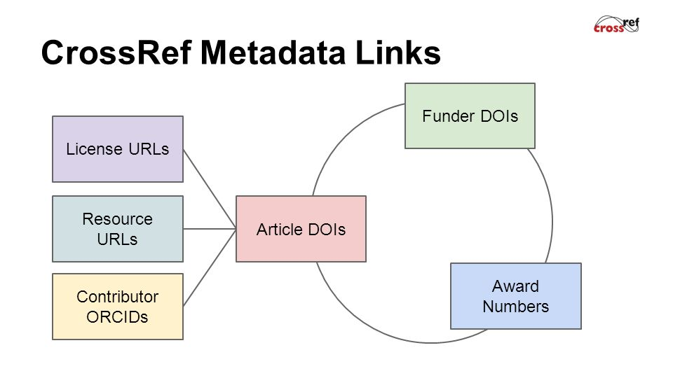 CrossRef Metadata Links Article DOIs Award Numbers Funder DOIs Contributor ORCIDs License URLs Resource URLs