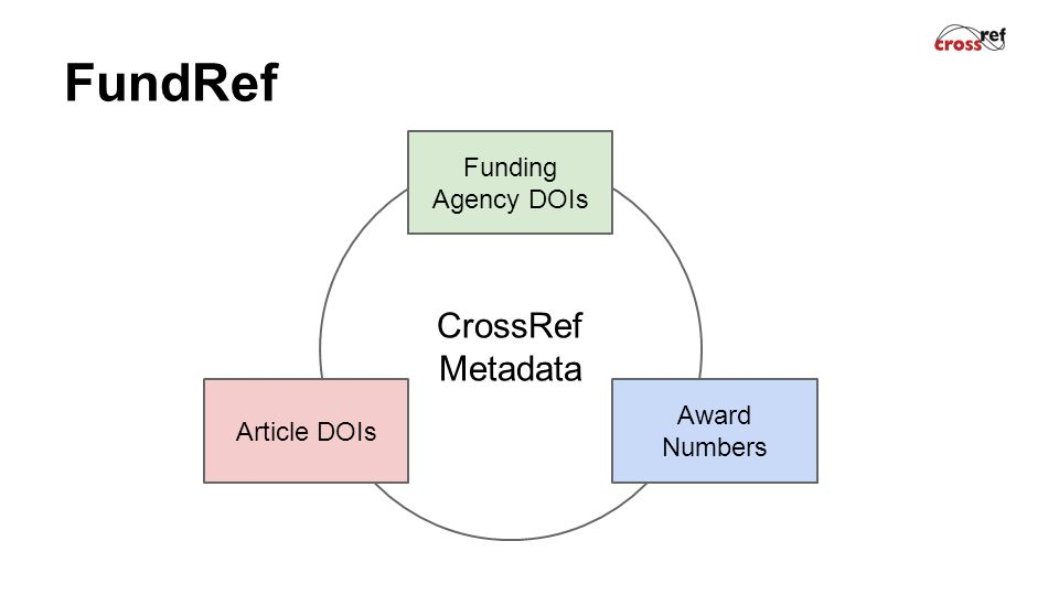 FundRef Article DOIs Award Numbers Funding Agency DOIs CrossRef Metadata