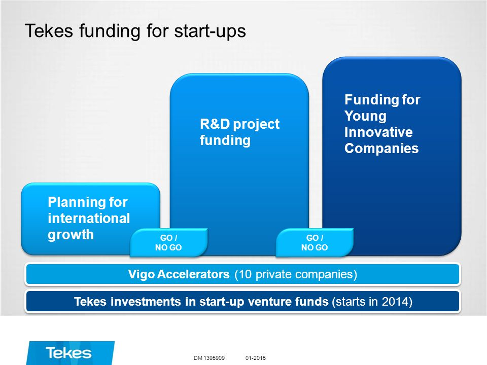 01-2015DM 1395909 Tekes funding for start-ups R&D project funding Planning for international growth GO / NO GO GO / NO GO Funding for Young Innovative Companies Vigo Accelerators (10 private companies) Tekes investments in start-up venture funds (starts in 2014) GO / NO GO GO / NO GO