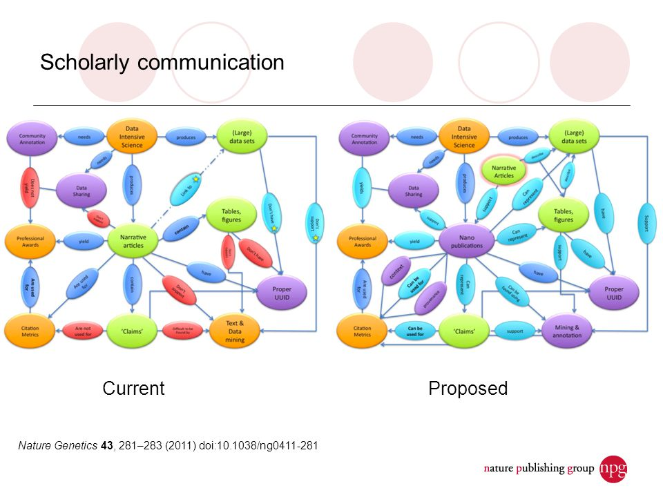 Scholarly communication CurrentProposed Nature Genetics 43, 281–283 (2011) doi:10.1038/ng0411-281