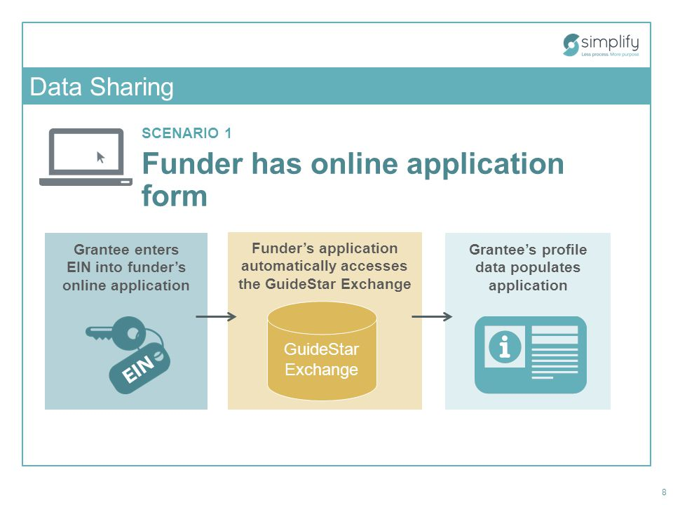 SCENARIO 1 Funder has online application form Funder's application automatically accesses the GuideStar Exchange Data Sharing 8 Grantee enters EIN into funder's online application GuideStar Exchange Grantee's profile data populates application