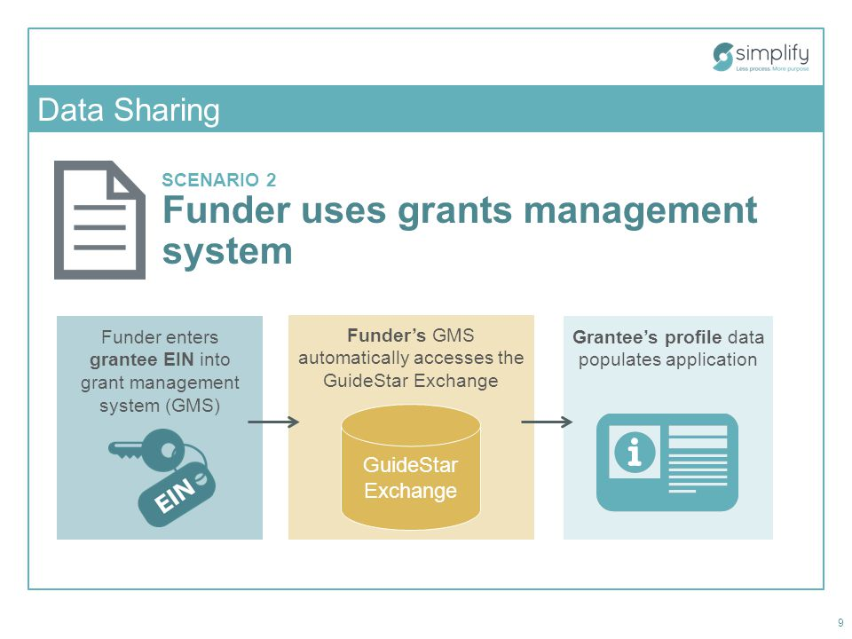SCENARIO 2 Funder uses grants management system Funder's GMS automatically accesses the GuideStar Exchange Funder enters grantee EIN into grant management system (GMS) Grantee's profile data populates application 9 GuideStar Exchange Data Sharing