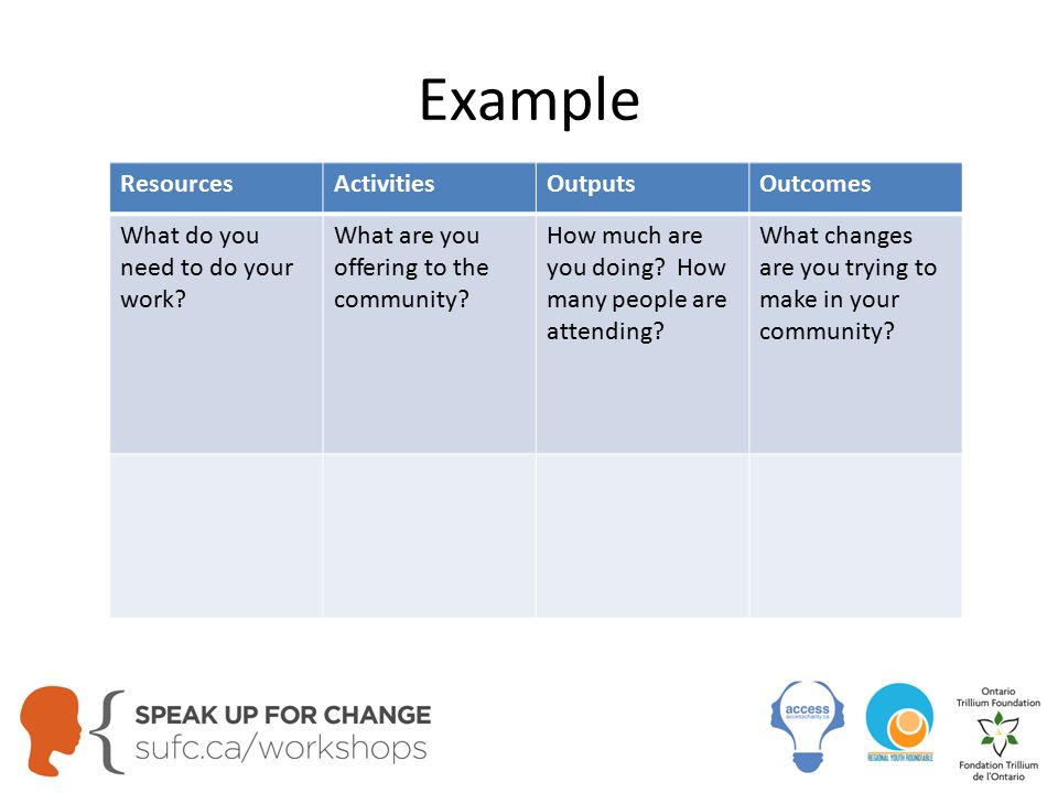 Example ResourcesActivitiesOutputsOutcomes What do you need to do your work.