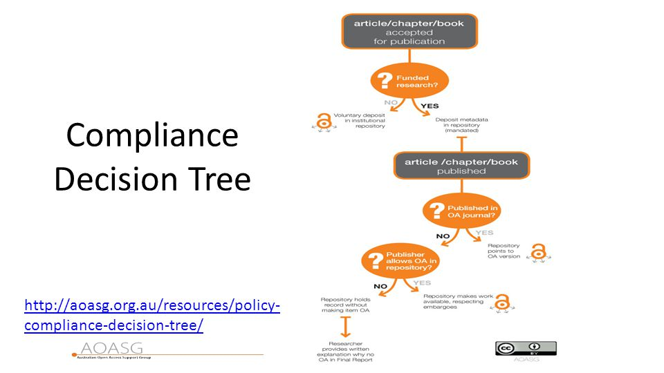 Compliance Decision Tree http://aoasg.org.au/resources/policy- compliance-decision-tree/