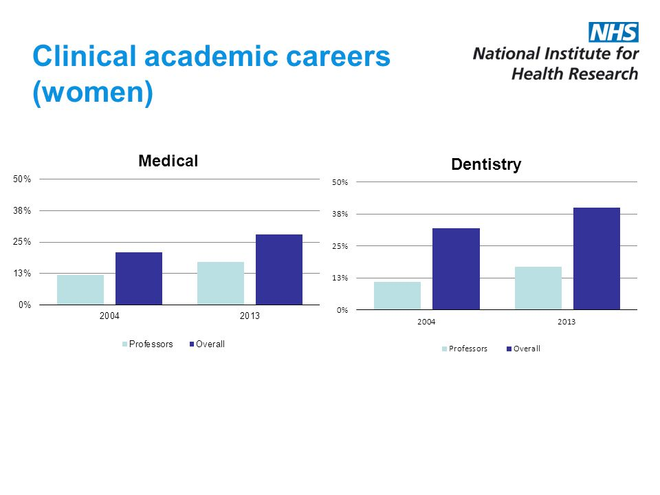 Clinical academic careers (women)