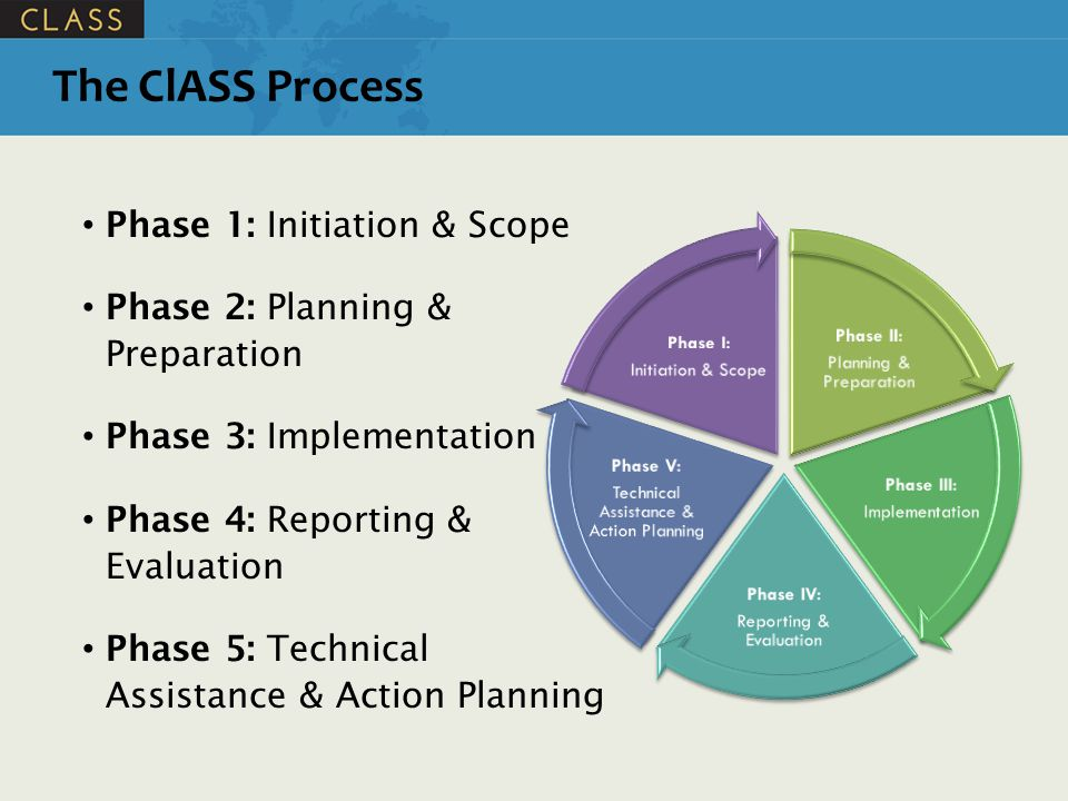 Phase 1: Initiation & Scope Phase 2: Planning & Preparation Phase 3: Implementation Phase 4: Reporting & Evaluation Phase 5: Technical Assistance & Action Planning The ClASS Process
