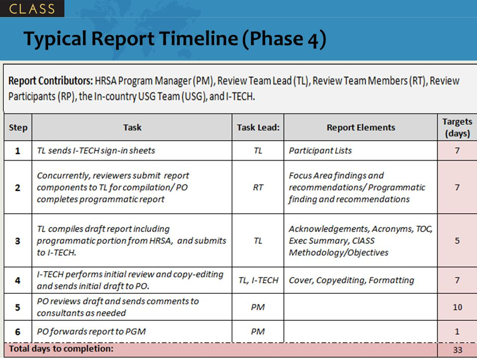 Typical Report Timeline (Phase 4)