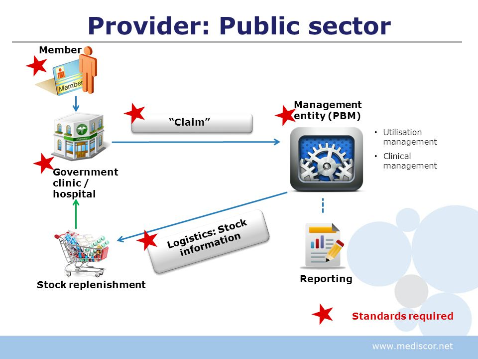 Member Reporting Provider: Public sector Logistics: Stock information Utilisation management Clinical management Standards required Management entity (PBM) Claim Government clinic / hospital Stock replenishment