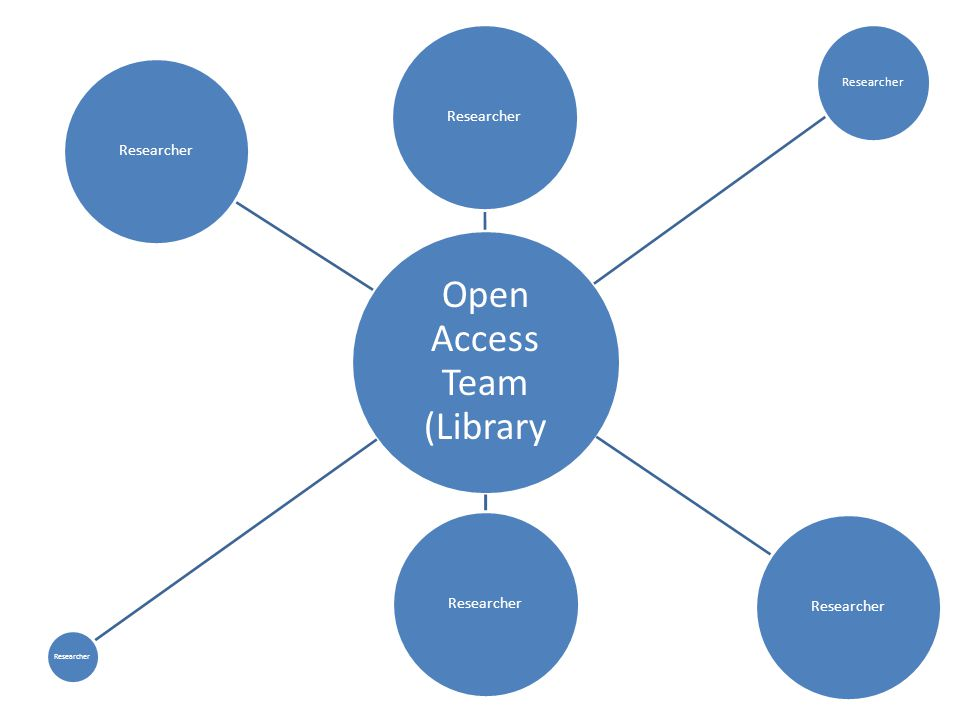 Open Access Team (Library Researcher