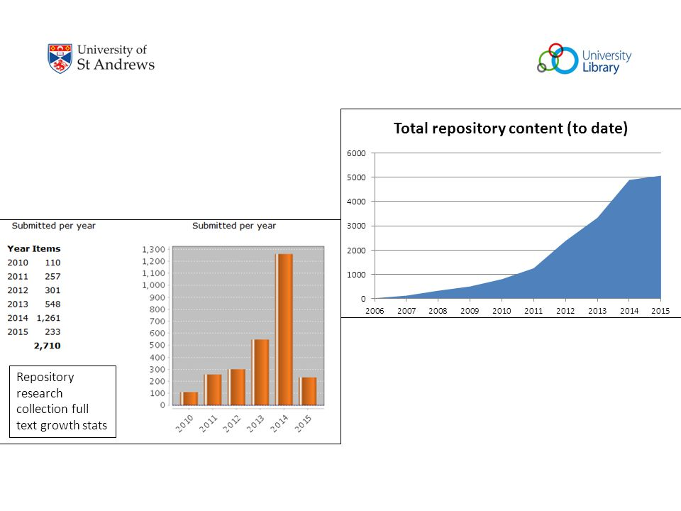 Repository research collection full text growth stats