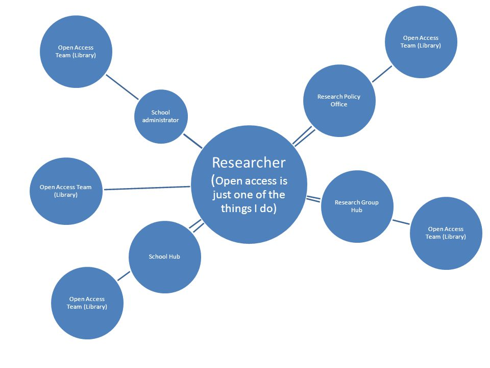 Researcher ( Open access is just one of the things I do) Open Access Team (Library) Research Policy Office Open Access Team (Library) Research Group H
