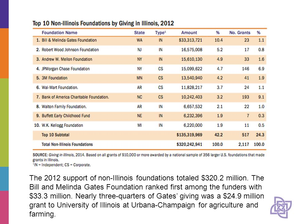 The 2012 support of non-Illinois foundations totaled $320.2 million.