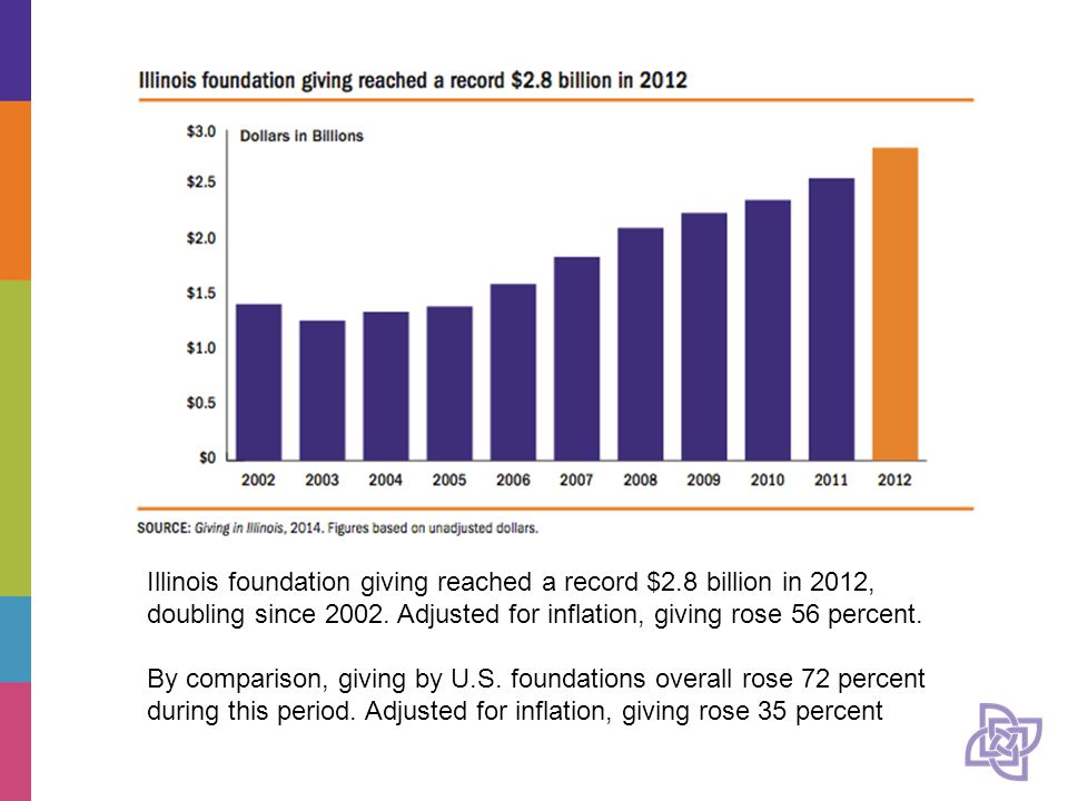 Illinois foundation giving reached a record $2.8 billion in 2012, doubling since 2002.