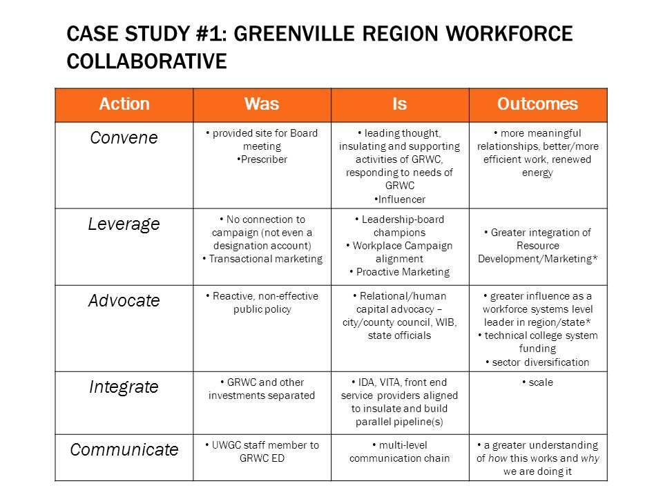 CASE STUDY #1: GREENVILLE REGION WORKFORCE COLLABORATIVE ActionWasIsOutcomes Convene provided site for Board meeting Prescriber leading thought, insul