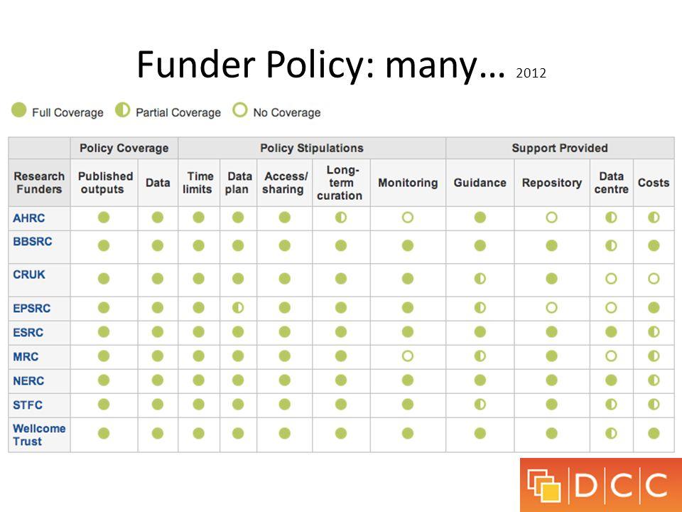 Funder Policy: many… 2012