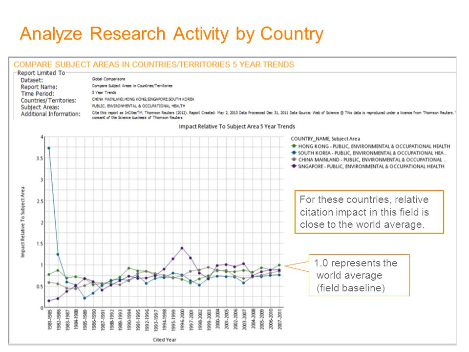 21 Analyze Research Activity by Country For these countries, relative citation impact in this field is close to the world average.
