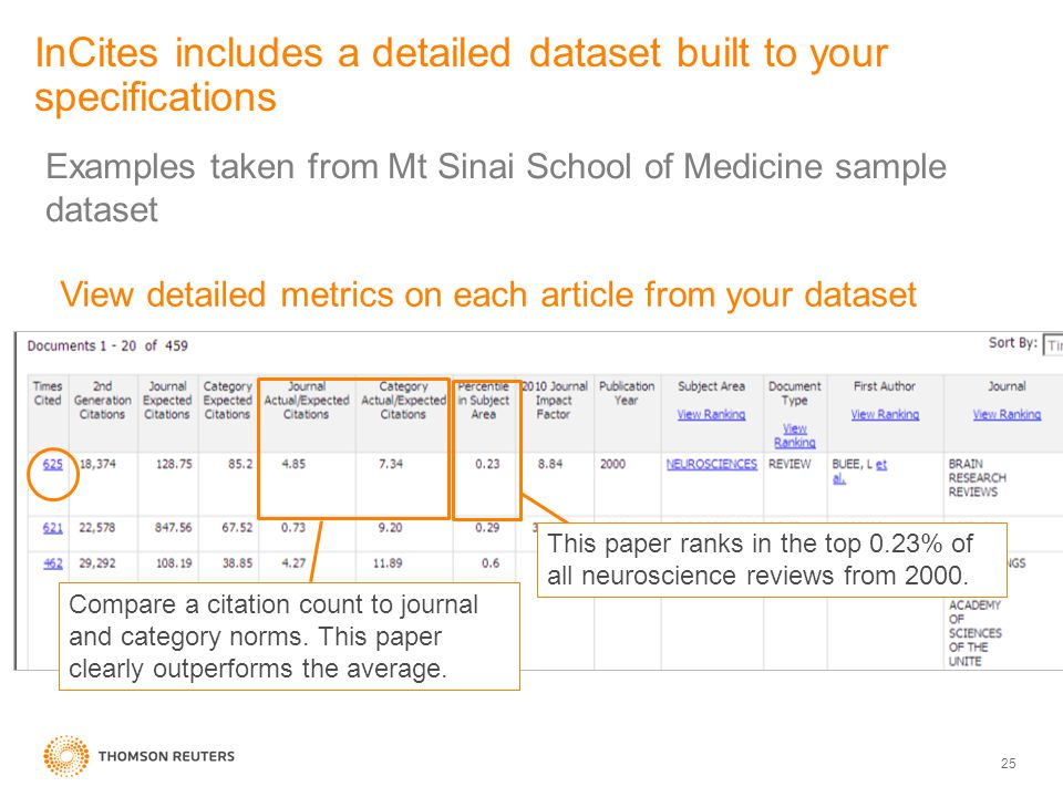 InCites includes a detailed dataset built to your specifications 25 Compare a citation count to journal and category norms.