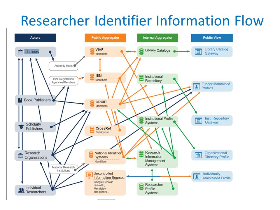 Researcher Identifier Information Flow