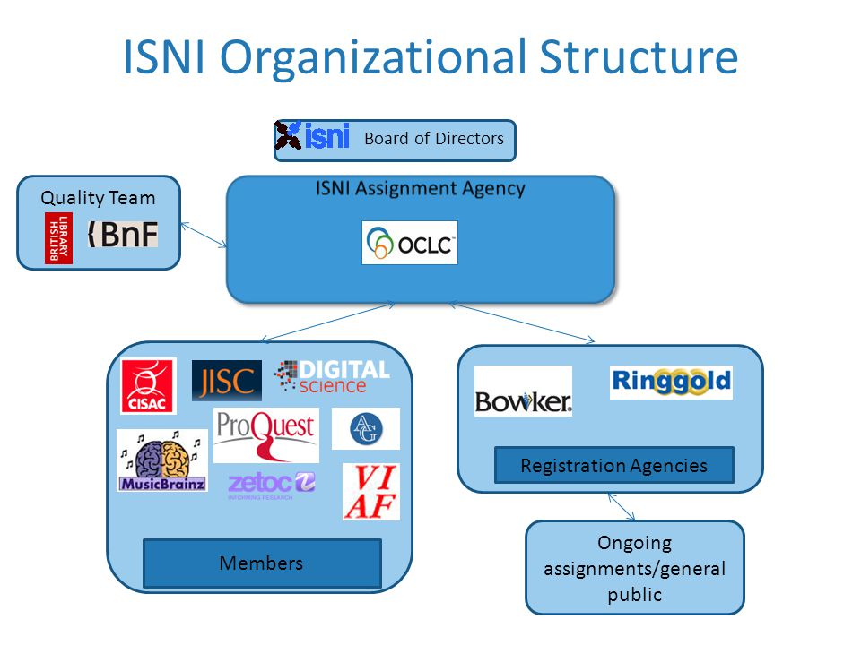 Members Quality Team Board of Directors ISNI Organizational Structure Registration Agencies Ongoing assignments/general public