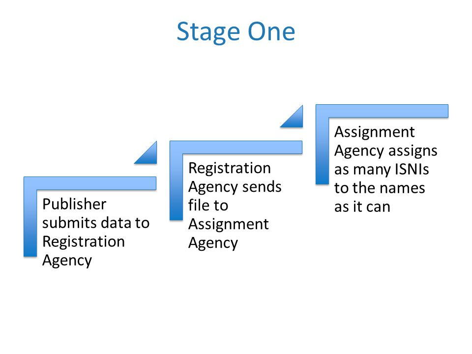 Stage One Publisher submits data to Registration Agency Registration Agency sends file to Assignment Agency Assignment Agency assigns as many ISNIs to the names as it can
