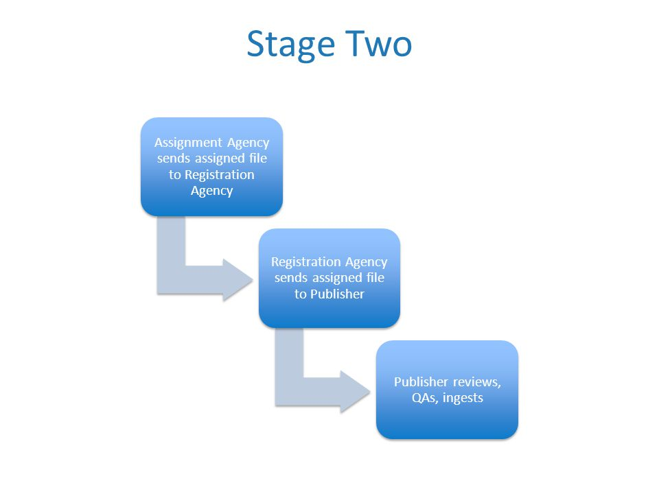 Stage Two Assignment Agency sends assigned file to Registration Agency Registration Agency sends assigned file to Publisher Publisher reviews, QAs, ingests