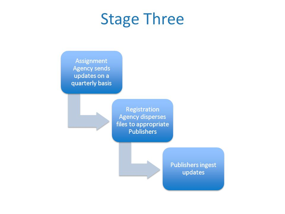Stage Three Assignment Agency sends updates on a quarterly basis Registration Agency disperses files to appropriate Publishers Publishers ingest updates