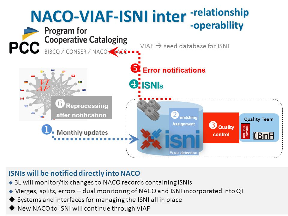 NACO-VIAF-ISNI inter Monthly updates  Monthly updates ISNI s  ISNI s  Reprocessing after notification Error notifications  Error notifications Quality Team  Quality control  matching Assignment Error detection VIAF  seed database for ISNI ISNIs will be notified directly into NACO  BL will monitor/fix changes to NACO records containing ISNIs  Merges, splits, errors – dual monitoring of NACO and ISNI incorporated into QT  Systems and interfaces for managing the ISNI all in place  New NACO to ISNI will continue through VIAF -relationship -operability