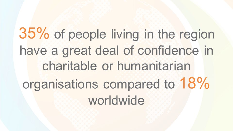 35% of people living in the region have a great deal of confidence in charitable or humanitarian organisations compared to 18% worldwide
