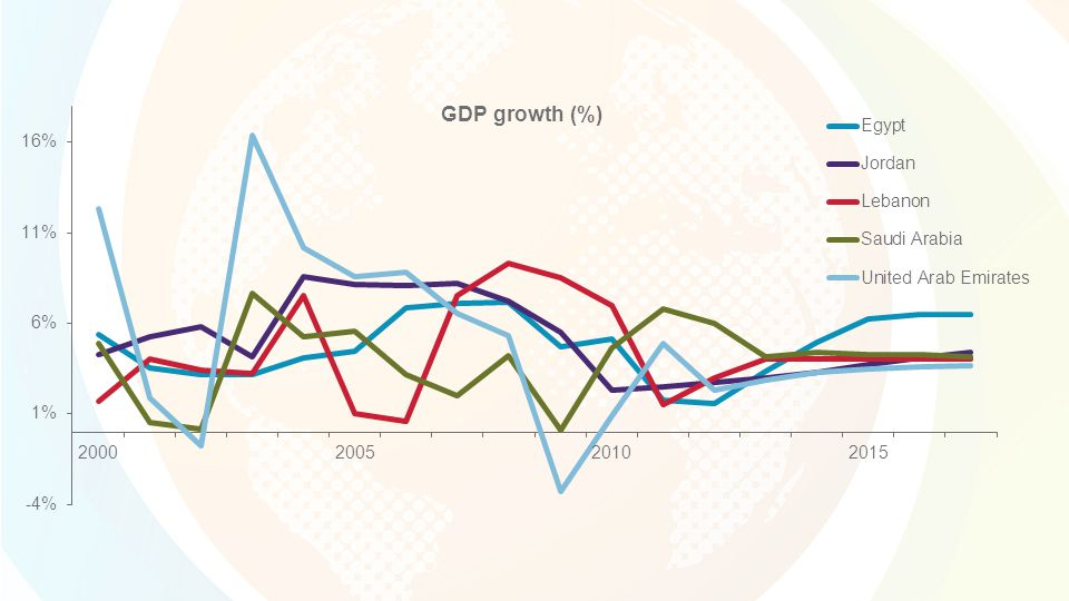 Survey Results Arab Region Accountability to Grantees