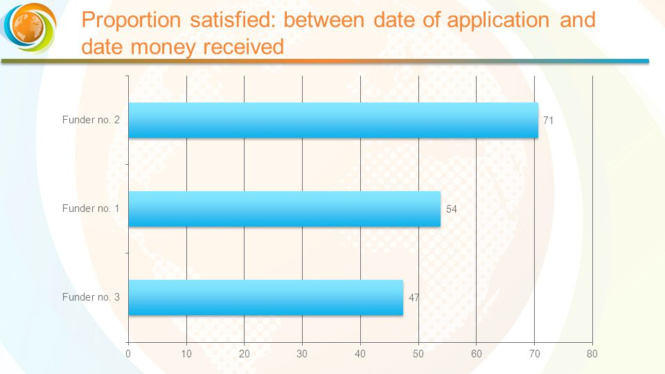 Proportion satisfied: between date of application and date money received