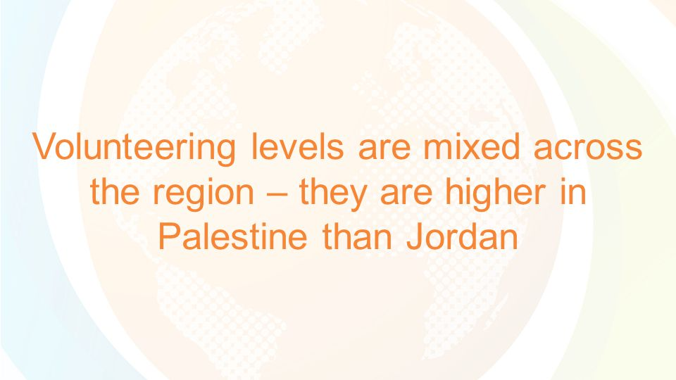 Volunteering levels are mixed across the region – they are higher in Palestine than Jordan