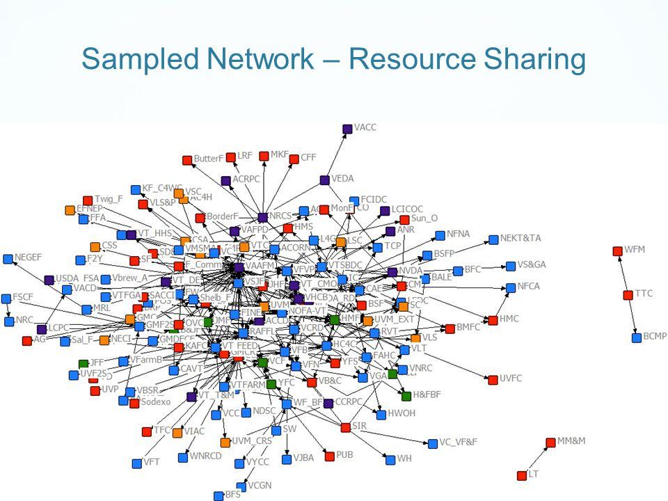 Sampled Network – Resource Sharing
