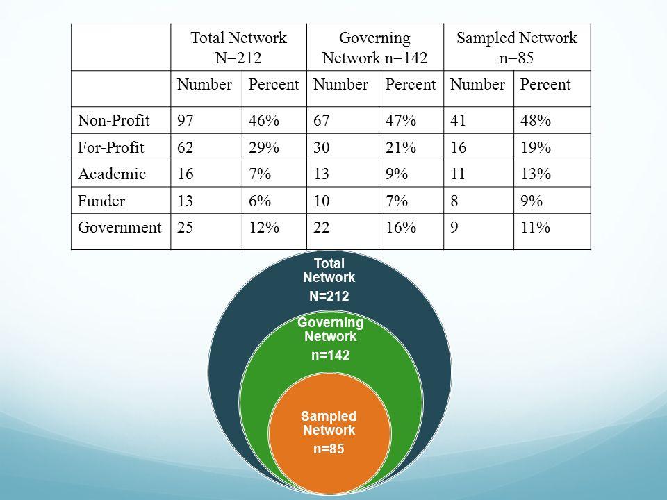 Sampled Network – Information Sharing