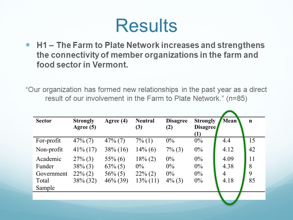 """Results """"Our organization has formed new relationships in the past year as a direct result of our involvement in the Farm to Plate Network."""" (n=85) H1"""