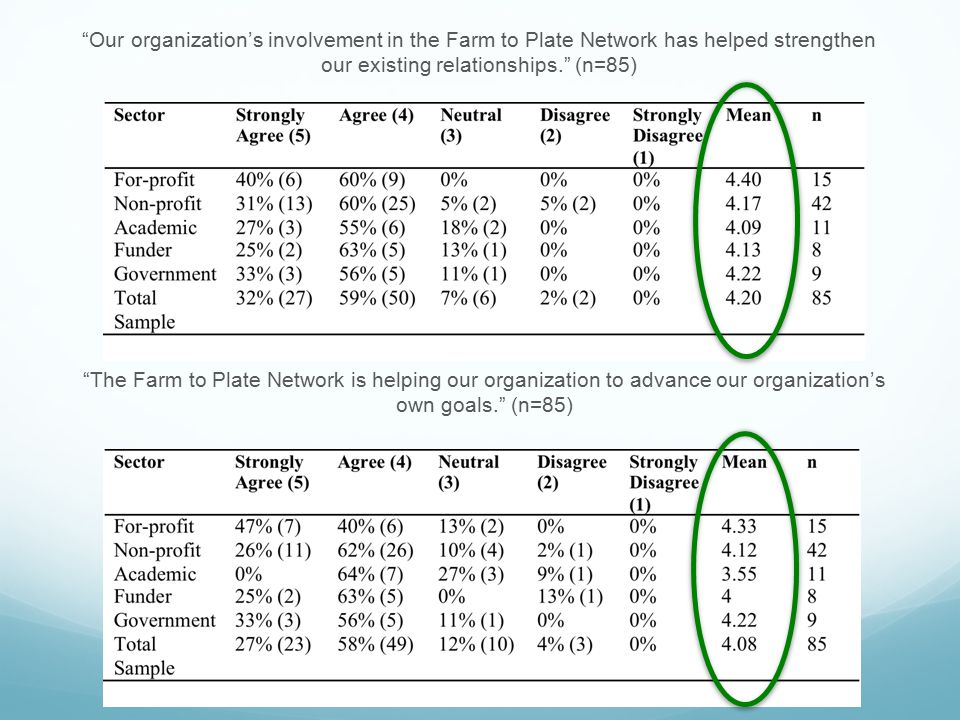 """""""Our organization's involvement in the Farm to Plate Network has helped strengthen our existing relationships."""" (n=85) """"The Farm to Plate Network is h"""